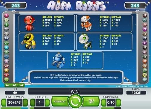 Таблица выплат в игре Alien Robots