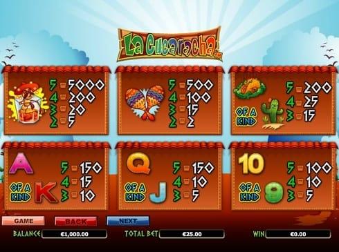 Выплаты за символы в игре La Cucaracha